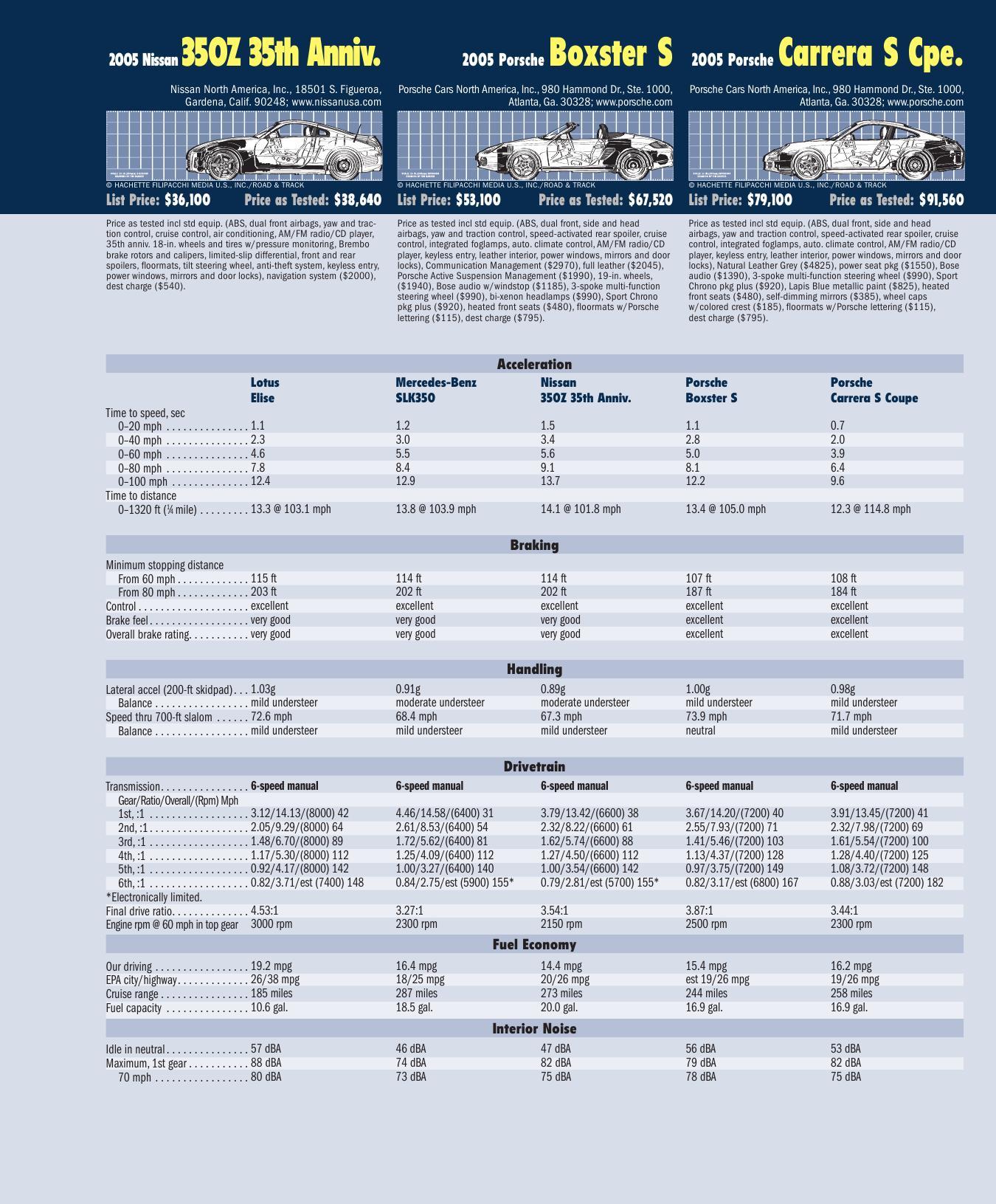 Bmw Z4 Vs Supra: 2005: Porsche 987 Boxster S Vs. Porsche 997 Carrera S Vs