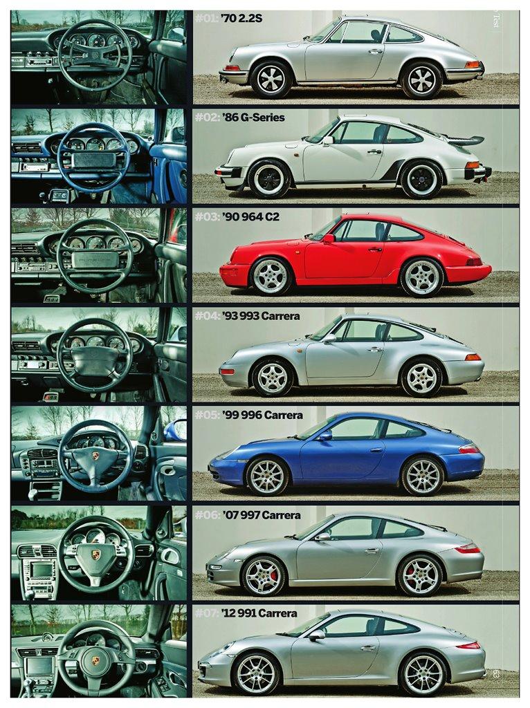 Porsche 911 964 993 996 997 991 Porsche Cars History