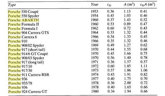 Porsche S Drag Coefficient From 550 To 924 Carrera Gt Porsche Cars History